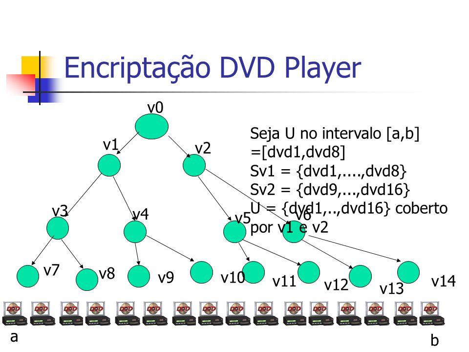Encriptação DVD Player v0 v1 v3 v4 v2 v6 Seja U no intervalo [a,b] =[dvd1,dvd8] Sv1 = {dvd1,....,dvd8} Sv2 = {dvd9,...,dvd16} U = {dvd1,..,dvd16} cobe