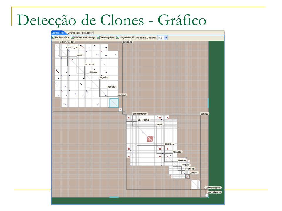 Detecção de Clones - Gráfico