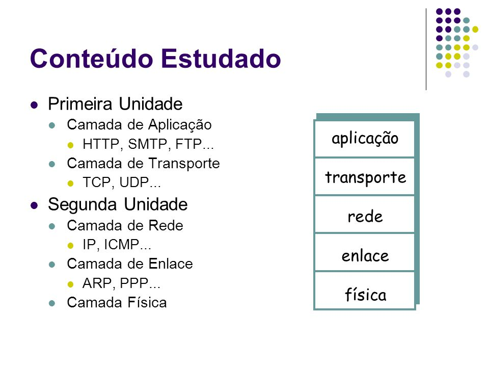 Conteúdo Estudado Primeira Unidade Camada de Aplicação HTTP, SMTP, FTP... Camada de Transporte TCP, UDP... Segunda Unidade Camada de Rede IP, ICMP...
