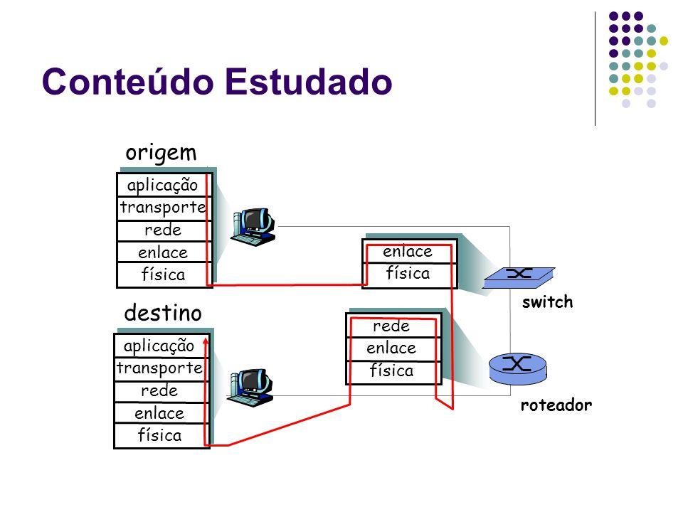Conteúdo Estudado origem aplicação transporte rede enlace física destino aplicação transporte rede enlace física rede enlace física enlace física rote