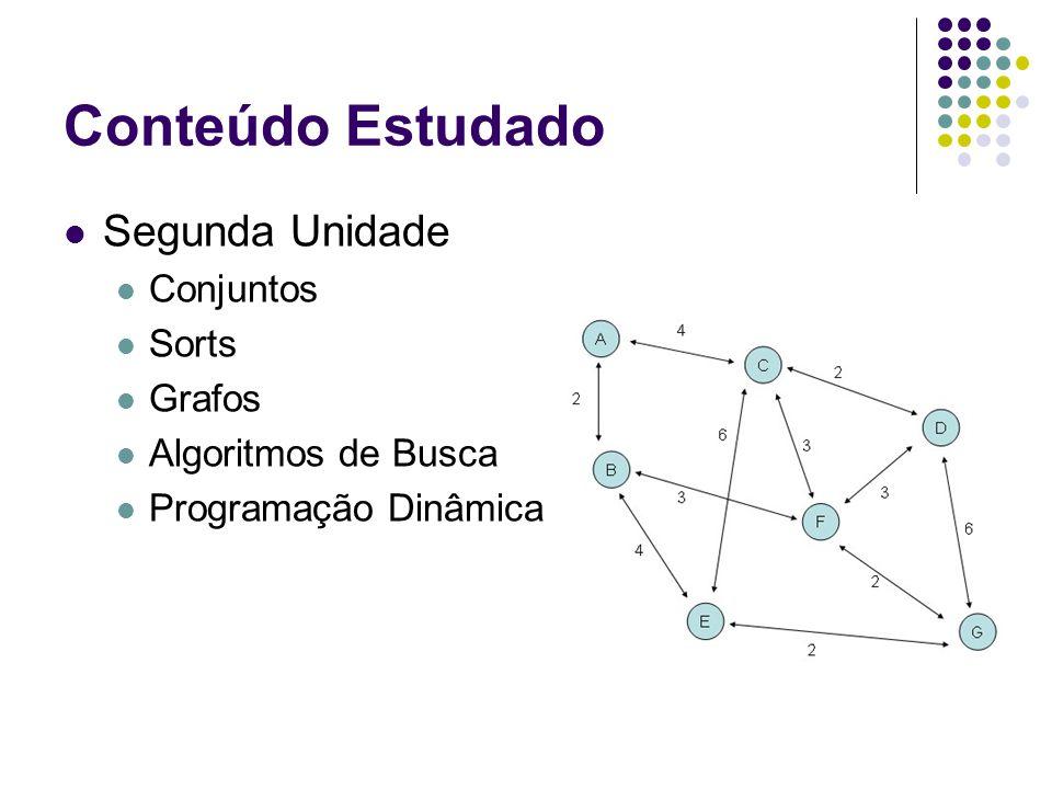 Conteúdo Estudado Segunda Unidade Conjuntos Sorts Grafos Algoritmos de Busca Programação Dinâmica