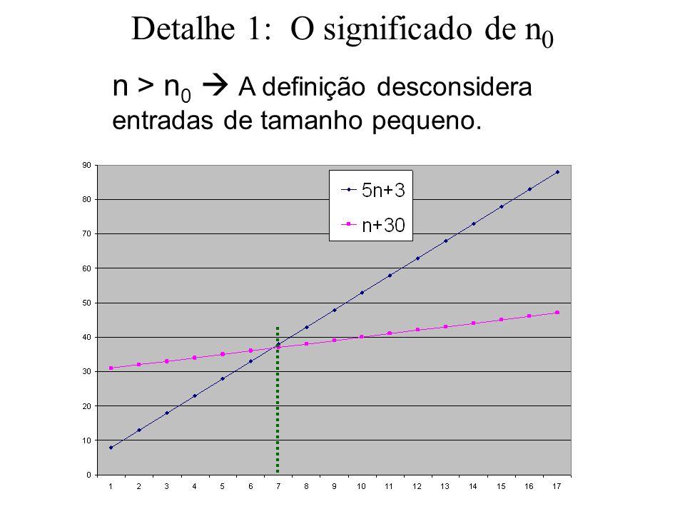 Detalhe 1: O significado de n 0 n > n 0  A definição desconsidera entradas de tamanho pequeno.