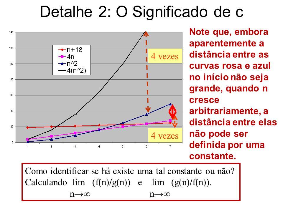 Detalhe 2: O Significado de c 4 vezes Note que, embora aparentemente a distância entre as curvas rosa e azul no início não seja grande, quando n cresc