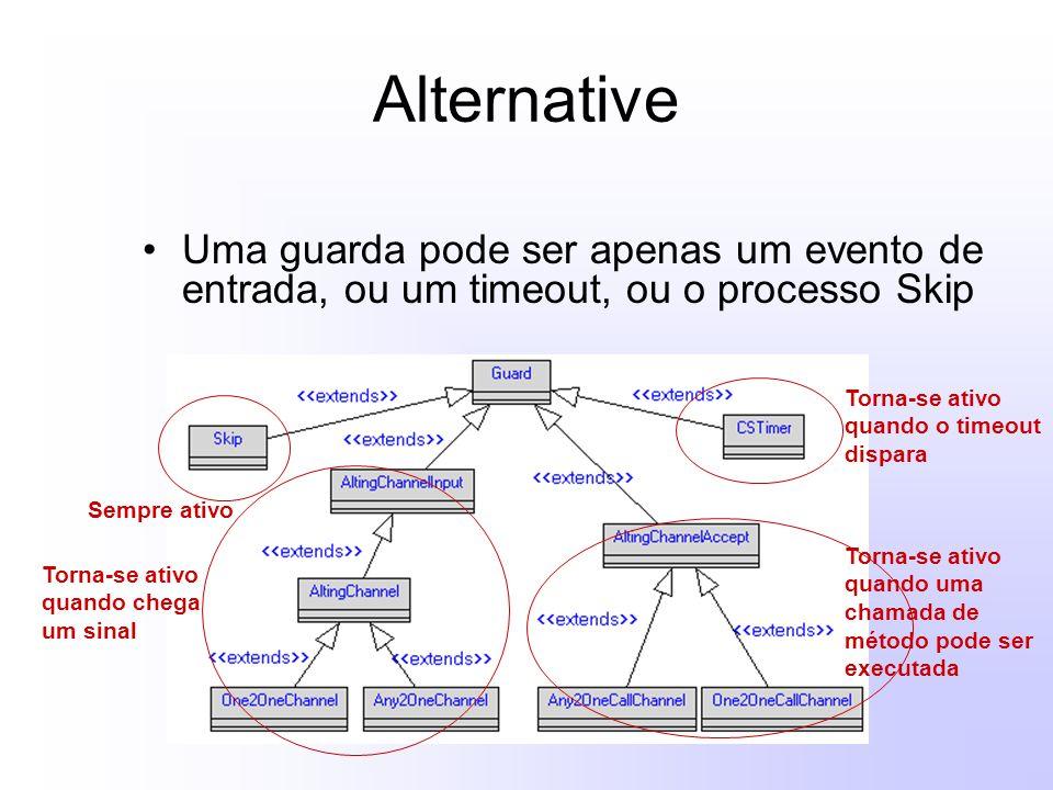 Alternative Uma guarda pode ser apenas um evento de entrada, ou um timeout, ou o processo Skip Sempre ativo Torna-se ativo quando o timeout dispara Torna-se ativo quando chega um sinal Torna-se ativo quando uma chamada de método pode ser executada