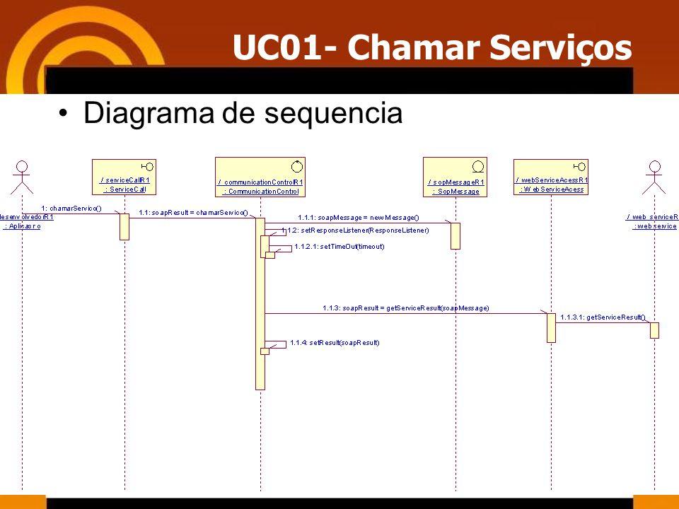 UC01- Chamar Serviços Diagrama de sequencia