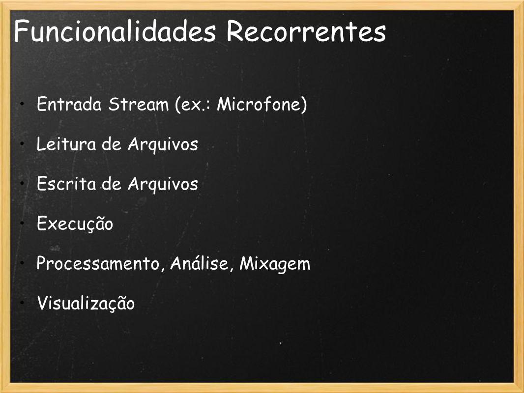 Funcionalidades Recorrentes Entrada Stream (ex.: Microfone) Leitura de Arquivos Escrita de Arquivos Execução Processamento, Análise, Mixagem Visualiza