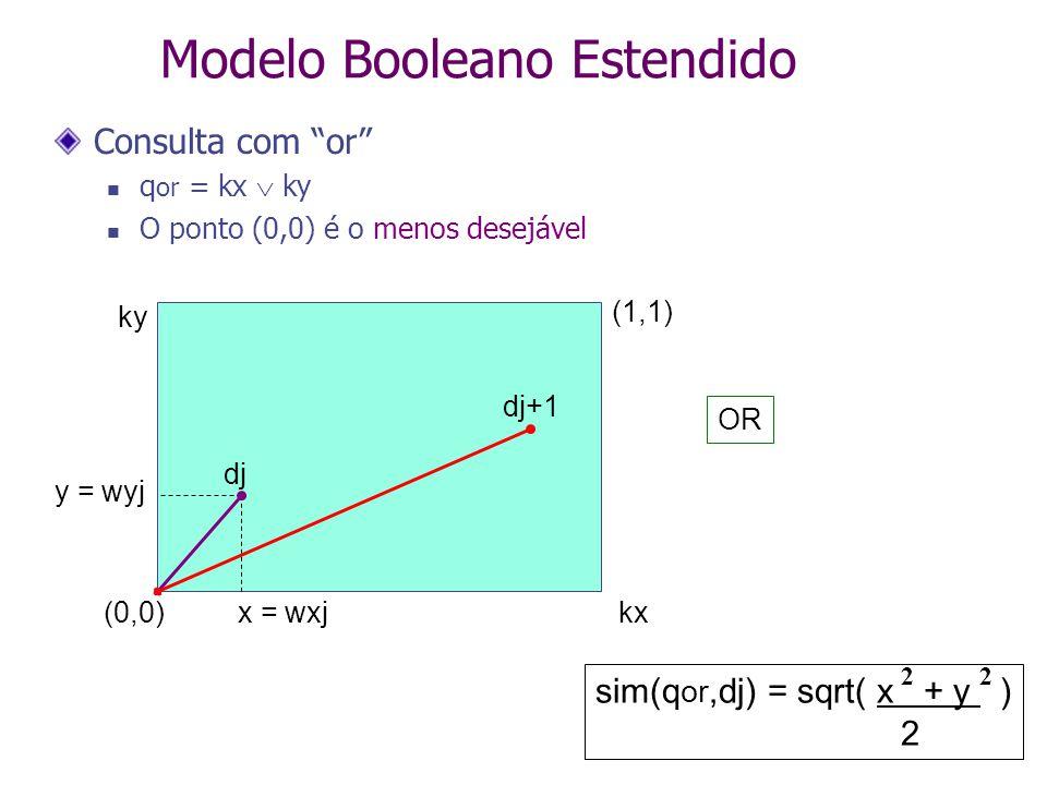 Modelo Booleano Estendido Consulta com or q or = kx  ky O ponto (0,0) é o menos desejável sim(q or,dj) = sqrt( x + y ) 2 22 dj dj+1 y = wyj x = wxj(0,0) (1,1) kx ky OR