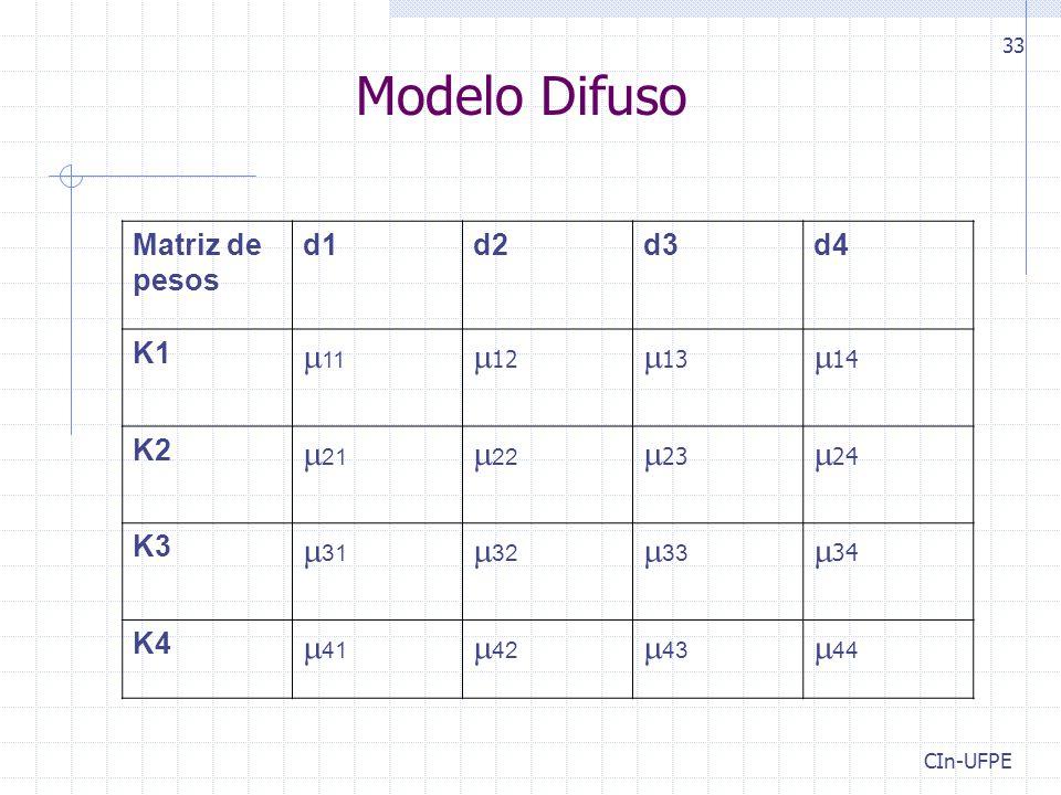 CIn-UFPE 33 Modelo Difuso Matriz de pesos d1d2d3d4 K1  11  12  13  14 K2  21  22  23  24 K3  31  32  33  34 K4  41  42  43  44