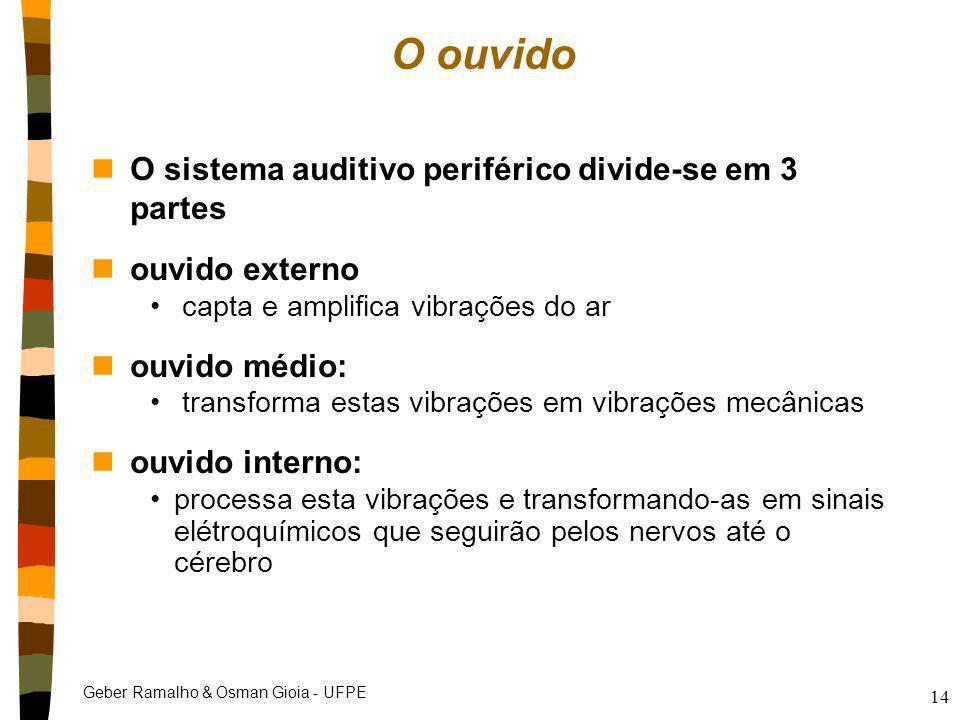 Geber Ramalho & Osman Gioia - UFPE 14 O ouvido nO sistema auditivo periférico divide-se em 3 partes nouvido externo capta e amplifica vibrações do ar