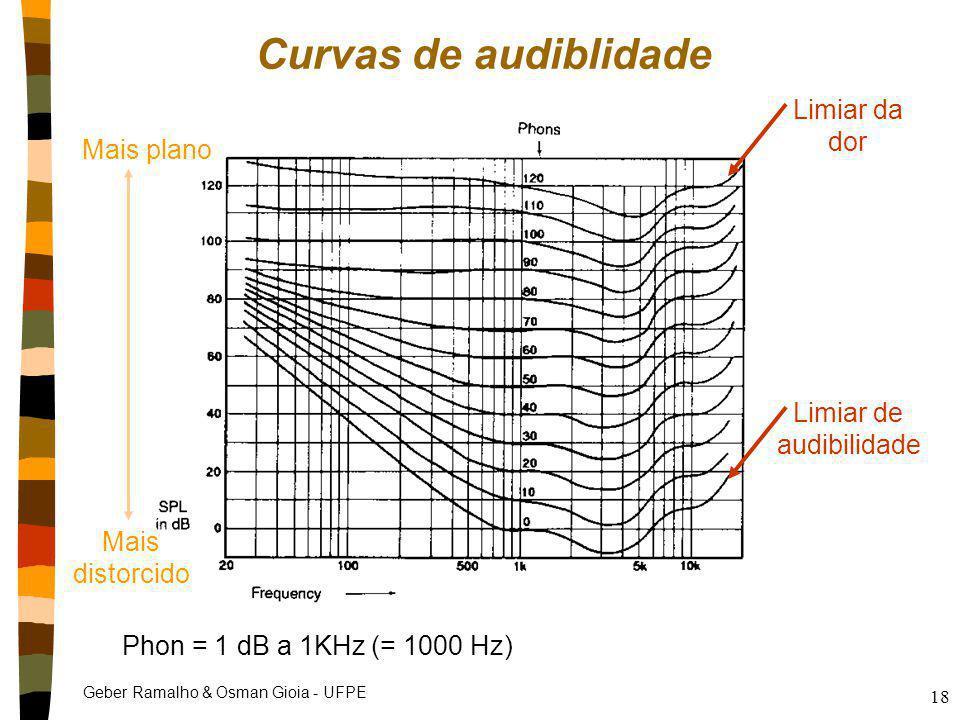 Geber Ramalho & Osman Gioia - UFPE 18 Curvas de audiblidade Phon = 1 dB a 1KHz (= 1000 Hz) Limiar de audibilidade Limiar da dor Mais plano Mais distor