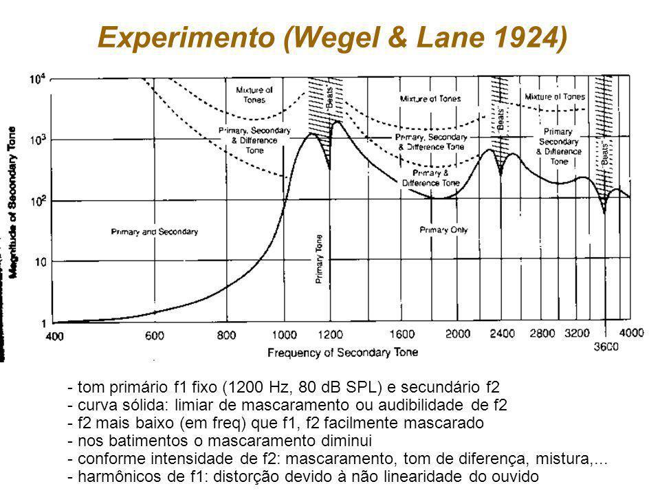 Experimento (Wegel & Lane 1924) - tom primário f1 fixo (1200 Hz, 80 dB SPL) e secundário f2 - curva sólida: limiar de mascaramento ou audibilidade de