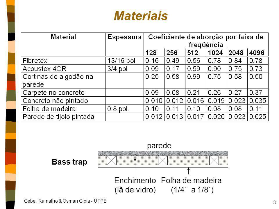 Geber Ramalho & Osman Gioia - UFPE 8 Materiais Enchimento (lã de vidro) parede Folha de madeira (1/4´ a 1/8´) Bass trap