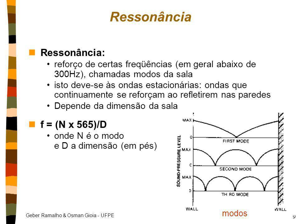 Geber Ramalho & Osman Gioia - UFPE 9 modos Ressonância nRessonância: reforço de certas freqüências (em geral abaixo de 300Hz), chamadas modos da sala