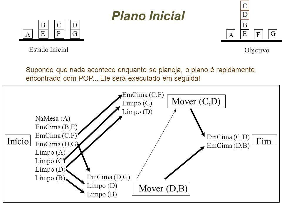 Plano Inicial Início Mover (C,D) Estado Inicial A BEBE CFCF DGDG Mover (D,B) Fim NaMesa (A) EmCima (B,E) EmCima (C,F) EmCima (D,G) Limpo (A) Limpo (C) Limpo (D) Limpo (B) EmCima (D,G) Limpo (D) Limpo (B) EmCima (C,F) Limpo (C) Limpo (D) EmCima (C,D) EmCima (D,B) Objetivo A BEBEG CDCD F Supondo que nada acontece enquanto se planeja, o plano é rapidamente encontrado com POP...