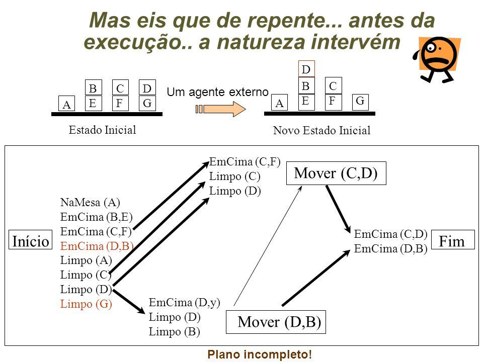 Mas eis que de repente... antes da execução.. a natureza intervém Início Mover (C,D) Mover (D,B) Fim NaMesa (A) EmCima (B,E) EmCima (C,F) EmCima (D,B)
