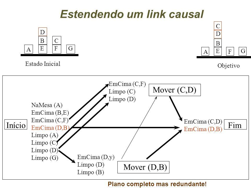 Início Mover (C,D) Mover (D,B) Fim NaMesa (A) EmCima (B,E) EmCima (C,F) EmCima (D,B) Limpo (A) Limpo (C) Limpo (D) Limpo (G) EmCima (D,y) Limpo (D) Limpo (B) EmCima (C,F) Limpo (C) Limpo (D) EmCima (C,D) EmCima (D,B) Estendendo um link causal Plano completo mas redundante.