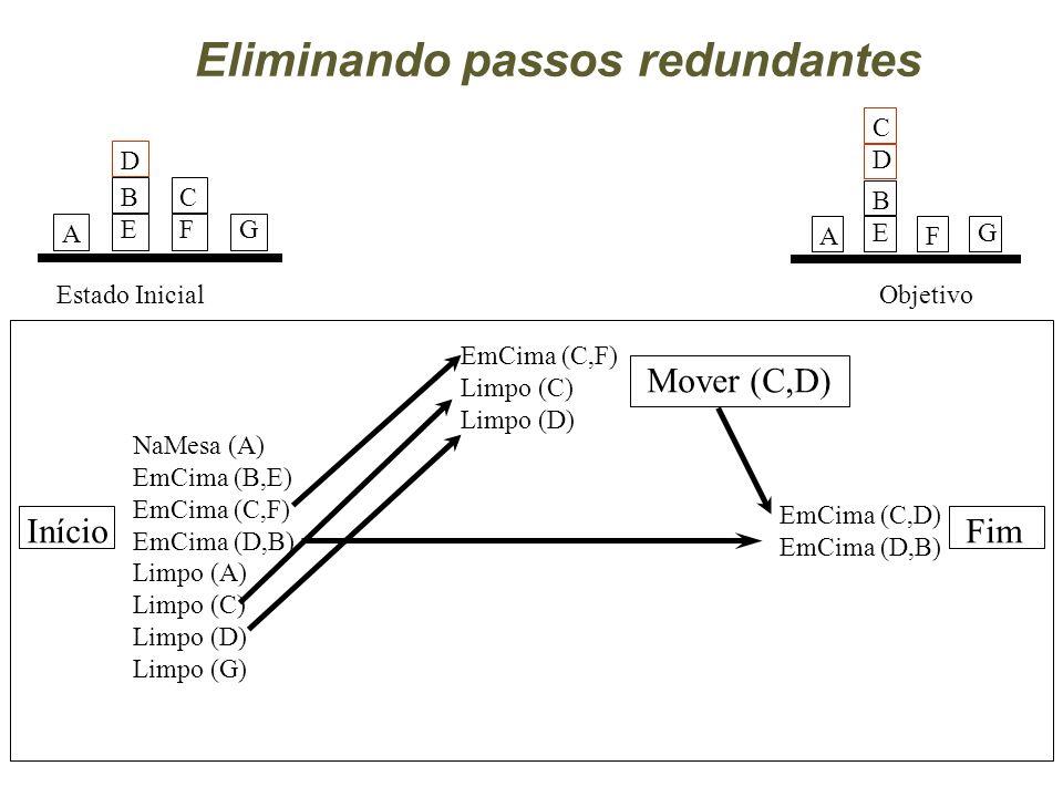 Início Mover (C,D) Fim NaMesa (A) EmCima (B,E) EmCima (C,F) EmCima (D,B) Limpo (A) Limpo (C) Limpo (D) Limpo (G) EmCima (C,F) Limpo (C) Limpo (D) EmCima (C,D) EmCima (D,B) A BEBE CFCFG D Estado Inicial Objetivo A BEBEG CDCD F Eliminando passos redundantes