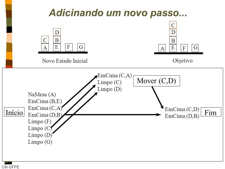 CIn-UFPE Início Mover (C,D) Fim NaMesa (A) EmCima (B,E) EmCima (C,A) EmCima (D,B) Limpo (F) Limpo (C) Limpo (D) Limpo (G) EmCima (C,A) Limpo (C) Limpo (D) EmCima (C,D) EmCima (D,B) Adicinando um novo passo...