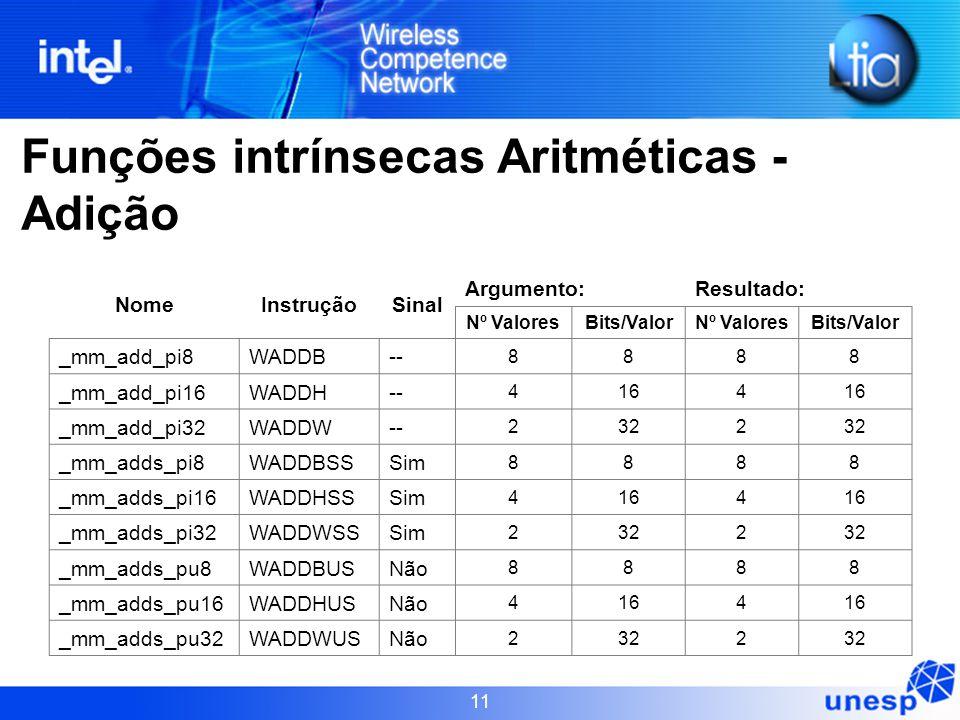 11 NomeInstruçãoSinal Argumento:Resultado: Nº ValoresBits/ValorNº ValoresBits/Valor _mm_add_pi8WADDB-- 8888 _mm_add_pi16WADDH-- 4164 _mm_add_pi32WADDW