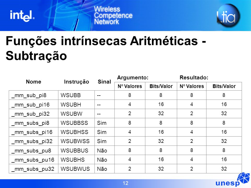12 NomeInstruçãoSinal Argumento:Resultado: Nº ValoresBits/ValorNº ValoresBits/Valor _mm_sub_pi8WSUBB-- 8888 _mm_sub_pi16WSUBH-- 4164 _mm_sub_pi32WSUBW