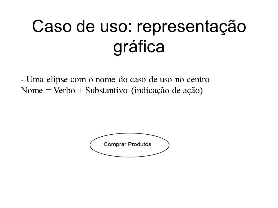 Caso de uso: representação gráfica - Uma elipse com o nome do caso de uso no centro Nome = Verbo + Substantivo (indicação de ação)