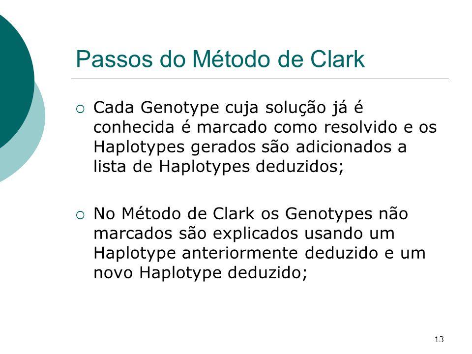 13 Passos do Método de Clark  Cada Genotype cuja solução já é conhecida é marcado como resolvido e os Haplotypes gerados são adicionados a lista de Haplotypes deduzidos;  No Método de Clark os Genotypes não marcados são explicados usando um Haplotype anteriormente deduzido e um novo Haplotype deduzido;