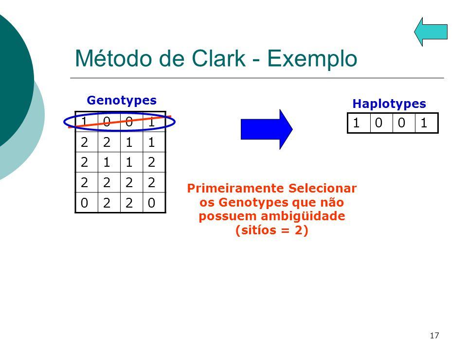 17 Método de Clark - Exemplo 1001 2211 2112 2222 0220 Genotypes Haplotypes 1001 Primeiramente Selecionar os Genotypes que não possuem ambigüidade (sitíos = 2)