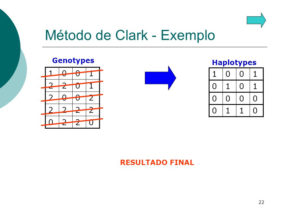22 Método de Clark - Exemplo 1001 2201 2002 2222 0220 Genotypes Haplotypes 1001 0101 0000 0110 RESULTADO FINAL