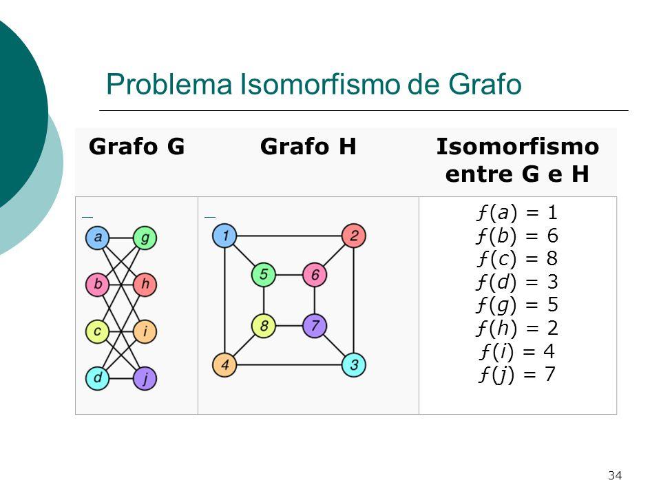 34 Problema Isomorfismo de Grafo Grafo GGrafo HIsomorfismo entre G e H ƒ(a) = 1 ƒ(b) = 6 ƒ(c) = 8 ƒ(d) = 3 ƒ(g) = 5 ƒ(h) = 2 ƒ(i) = 4 ƒ(j) = 7