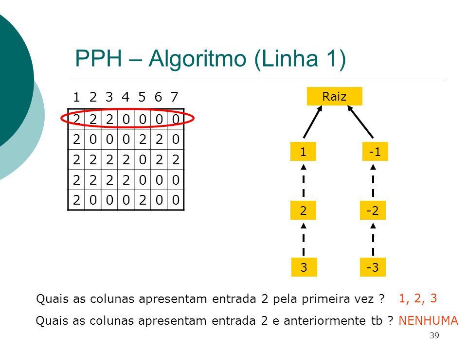 39 PPH – Algoritmo (Linha 1) 2220000 2000220 2222022 2222000 2000200 1234567 Quais as colunas apresentam entrada 2 pela primeira vez ? 1, 2, 3 Raiz 12
