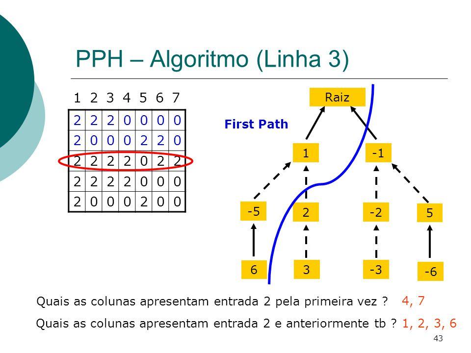 43 PPH – Algoritmo (Linha 3) 2220000 2000220 2222022 2222000 2000200 1234567 Quais as colunas apresentam entrada 2 pela primeira vez ? 4, 7 Raiz 1 2-2