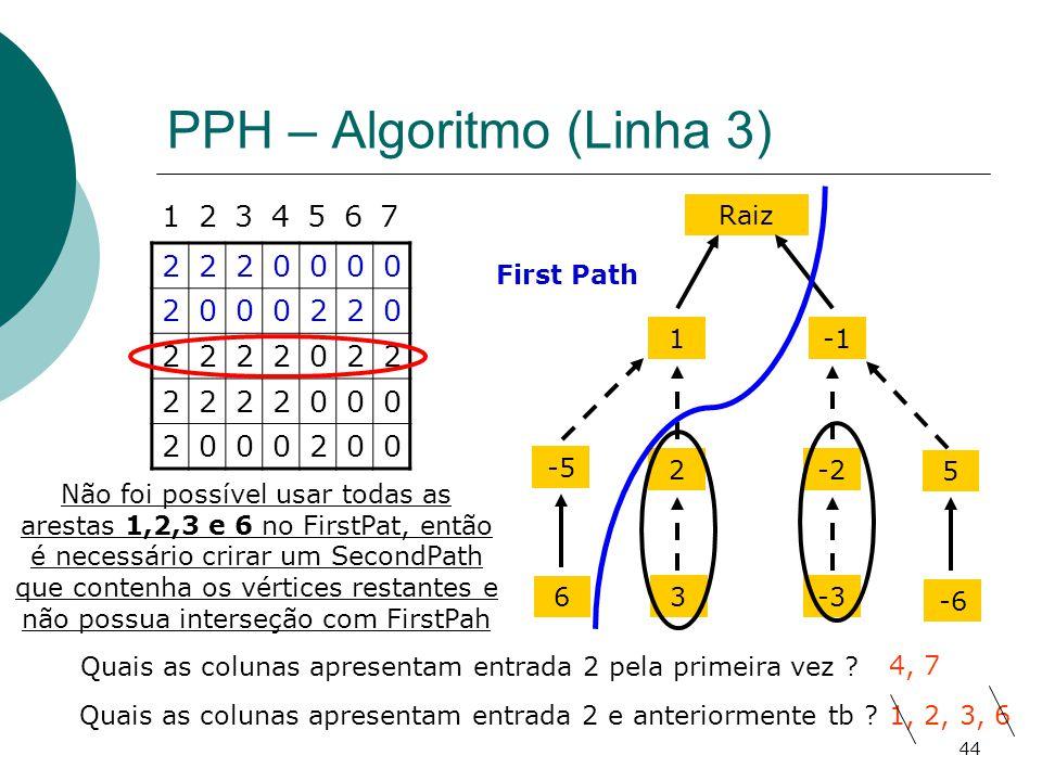 44 PPH – Algoritmo (Linha 3) 2220000 2000220 2222022 2222000 2000200 1234567 Quais as colunas apresentam entrada 2 pela primeira vez ? 4, 7 Raiz 1 2-2
