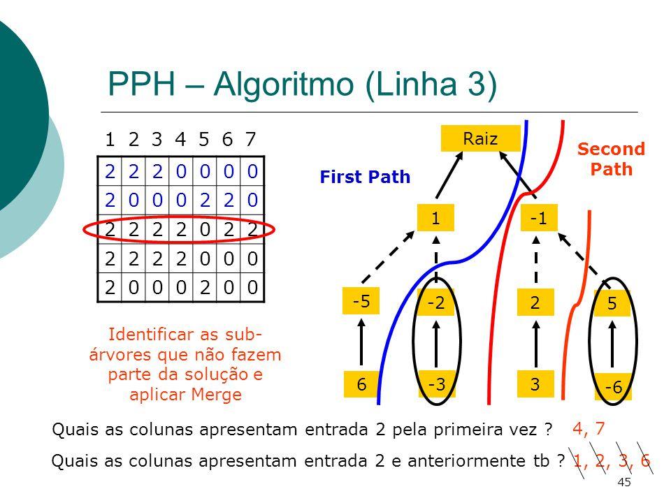45 PPH – Algoritmo (Linha 3) 2220000 2000220 2222022 2222000 2000200 1234567 Quais as colunas apresentam entrada 2 pela primeira vez ? 4, 7 Raiz 1 -22