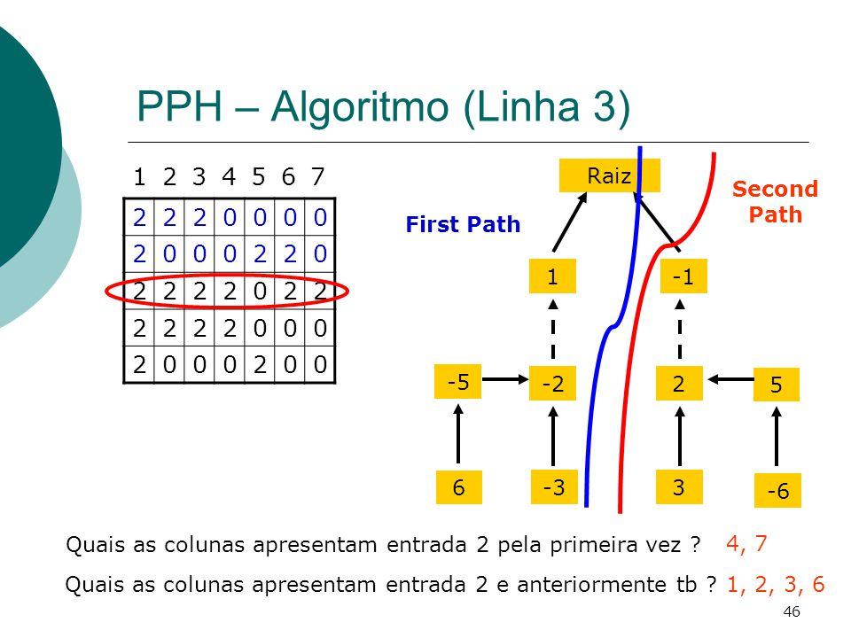 46 PPH – Algoritmo (Linha 3) 2220000 2000220 2222022 2222000 2000200 1234567 Quais as colunas apresentam entrada 2 pela primeira vez ? 4, 7 Raiz 1 -22