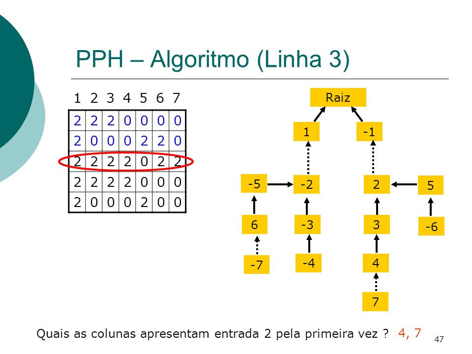 47 PPH – Algoritmo (Linha 3) 2220000 2000220 2222022 2222000 2000200 1234567 Quais as colunas apresentam entrada 2 pela primeira vez ? 4, 7 Raiz 1 -22