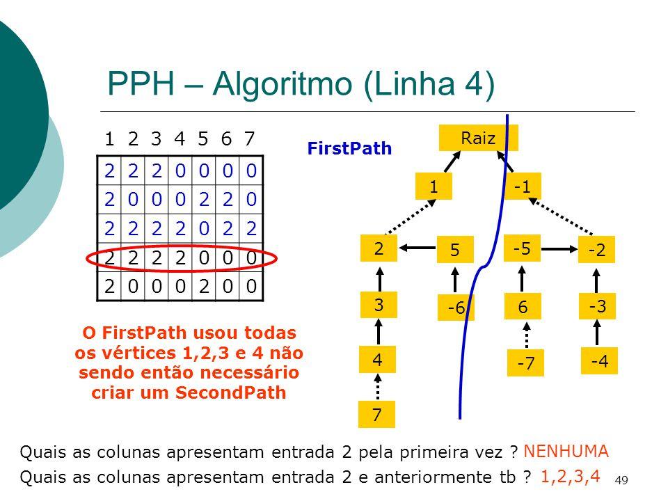 49 PPH – Algoritmo (Linha 4) 2220000 2000220 2222022 2222000 2000200 1234567 Quais as colunas apresentam entrada 2 pela primeira vez ? NENHUMA Raiz 1