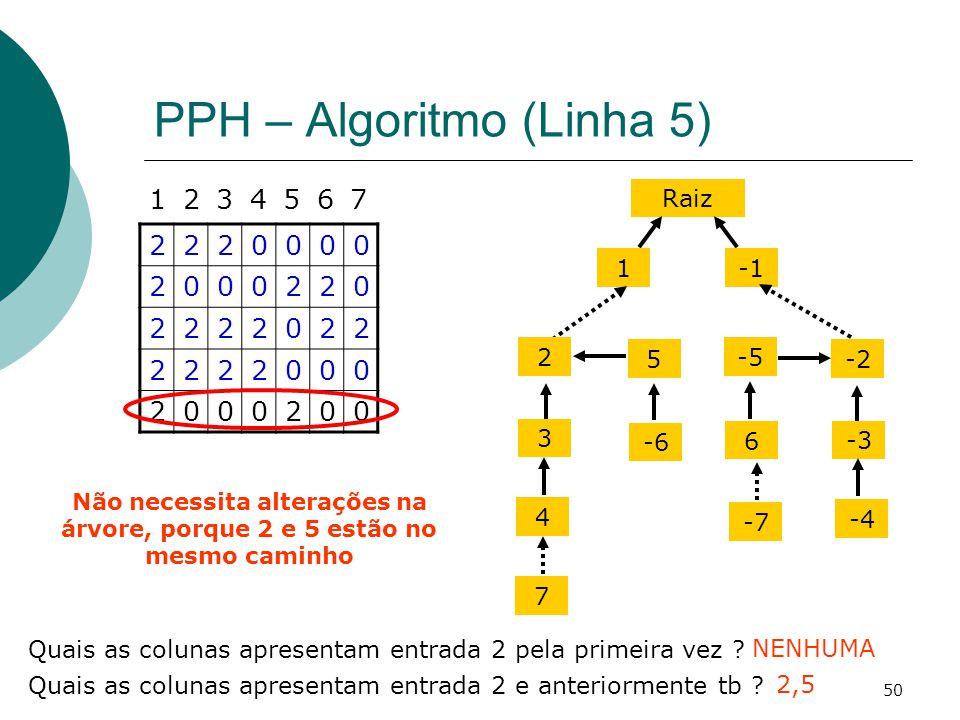 50 PPH – Algoritmo (Linha 5) 2220000 2000220 2222022 2222000 2000200 1234567 Quais as colunas apresentam entrada 2 pela primeira vez ? NENHUMA Raiz 1