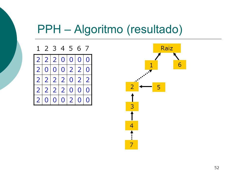52 PPH – Algoritmo (resultado) 2220000 2000220 2222022 2222000 2000200 1234567 Raiz 1 2 3 6 5 4 7