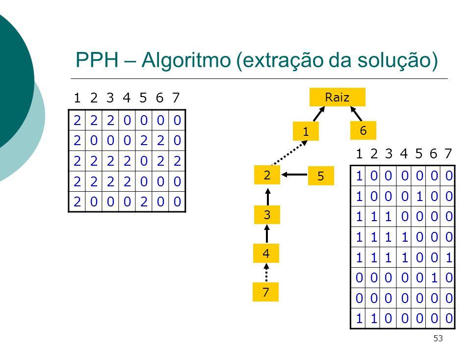 53 PPH – Algoritmo (extração da solução) 1000000 1000100 1110000 1111000 1111001 0000010 0000000 1100000 1234567 Raiz 1 2 3 6 5 4 7 2220000 2000220 22