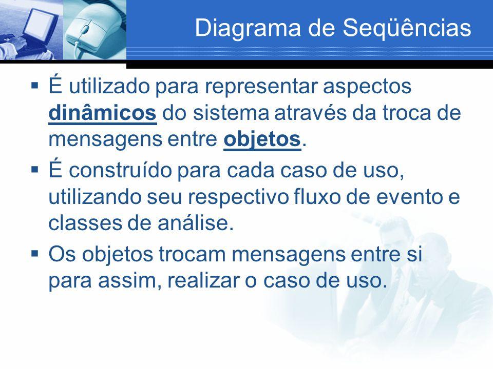 Diagrama de Seqüências  É utilizado para representar aspectos dinâmicos do sistema através da troca de mensagens entre objetos.