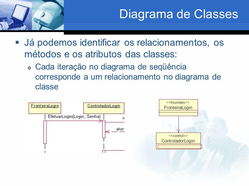 Diagrama de Classes  Já podemos identificar os relacionamentos, os métodos e os atributos das classes:  Cada iteração no diagrama de seqüência corresponde a um relacionamento no diagrama de classe ControladorLogin > FronteiraLogin >