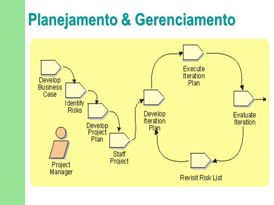 Dimensionamento da Equipe de Projeto n Purpose u To map available resources onto the skill sets needed for the project.