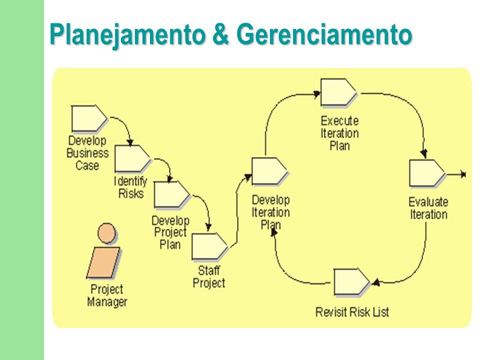Avaliação da Iteração n Frequency: u Once per iteration n Worker: u Project Manager n Guidelines: u Reviews