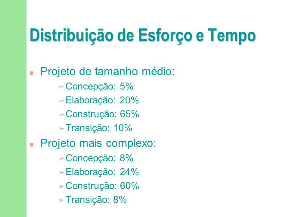 Distribuição de Esforço e Tempo n Projeto de tamanho médio: F Concepção: 5% F Elaboração: 20% F Construção: 65% F Transição: 10% n Projeto mais comple