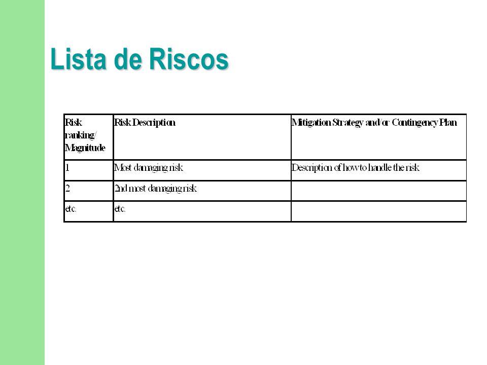 Lista de Riscos