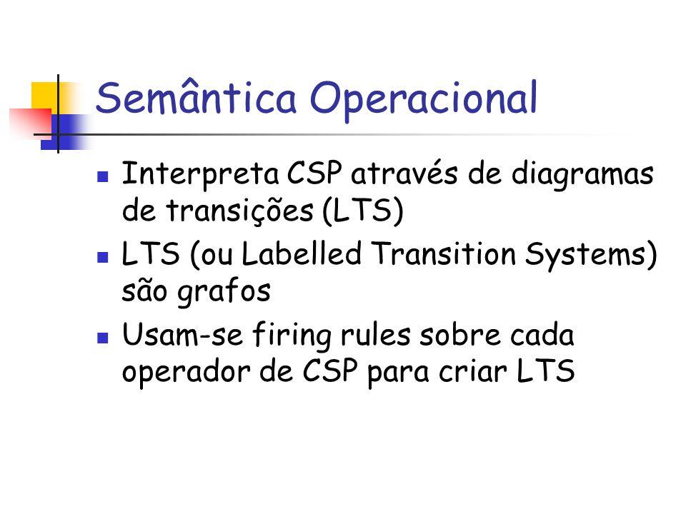 Semântica Operacional Interpreta CSP através de diagramas de transições (LTS) LTS (ou Labelled Transition Systems) são grafos Usam-se firing rules sobre cada operador de CSP para criar LTS