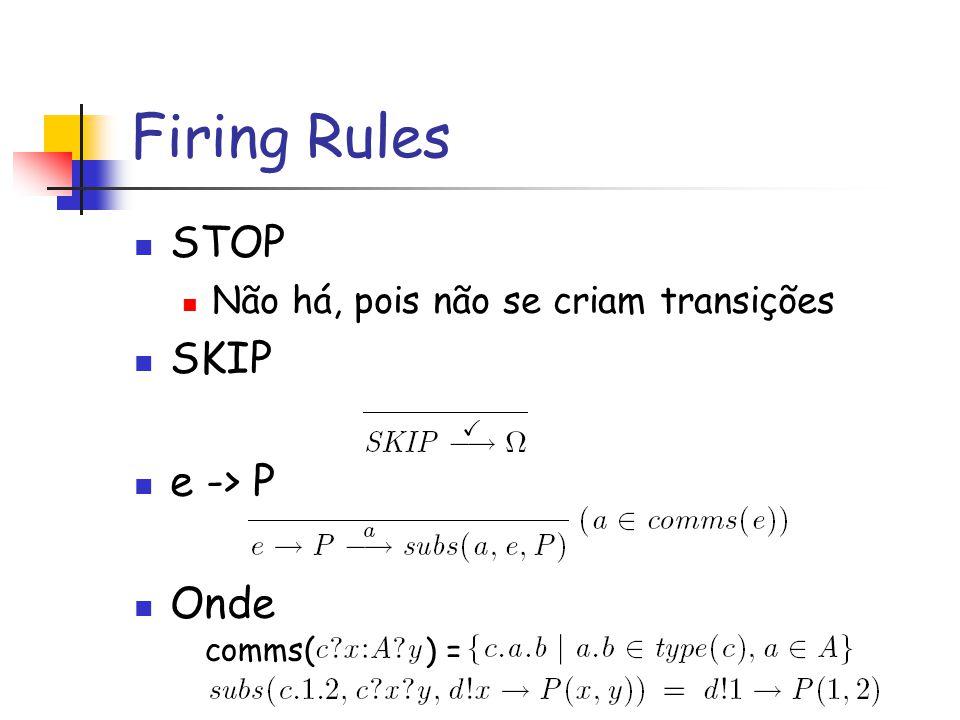 Firing Rules STOP Não há, pois não se criam transições SKIP e -> P Onde comms( ) =