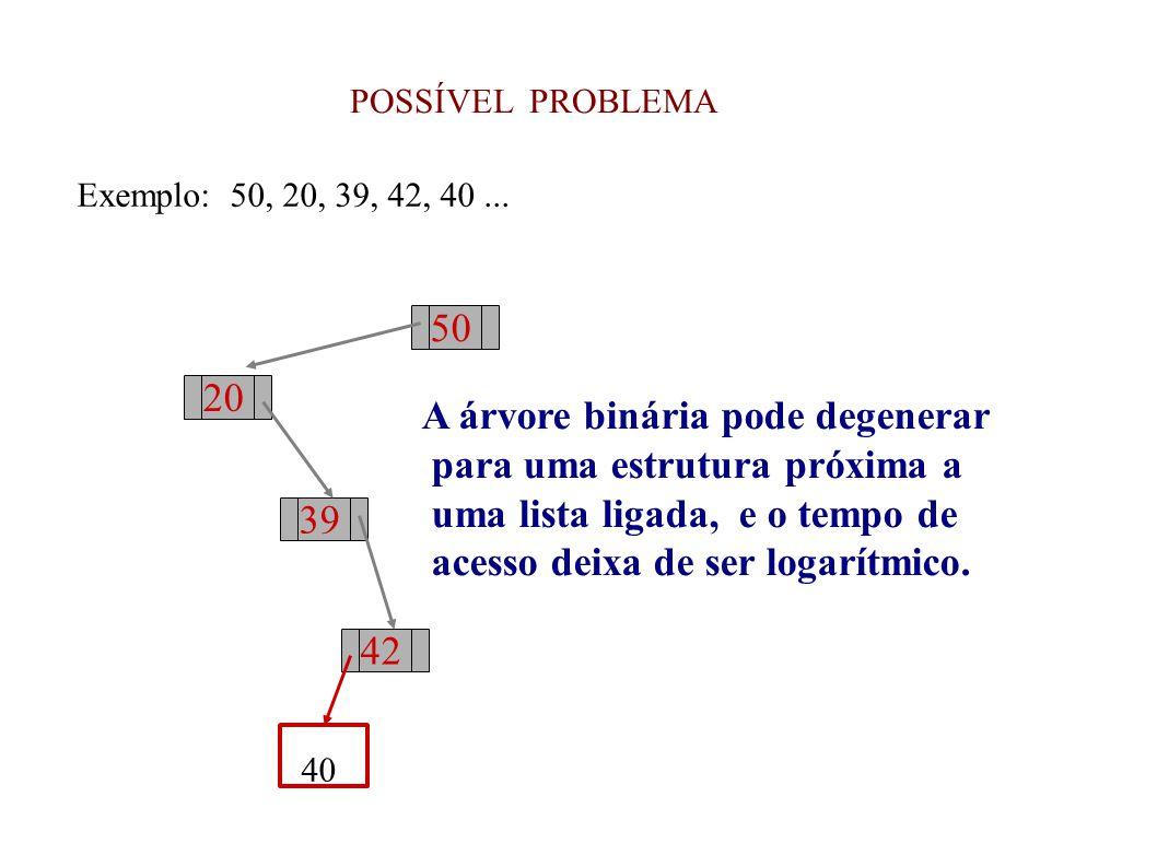 POSSÍVEL PROBLEMA Exemplo: 50, 20, 39, 42, 40... 50 20 39 42 A árvore binária pode degenerar para uma estrutura próxima a uma lista ligada, e o tempo