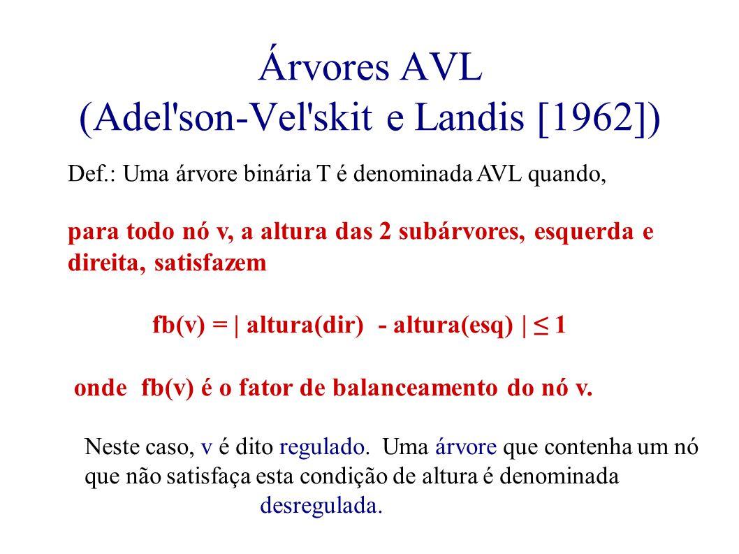 Árvores AVL (Adel son-Vel skit e Landis [1962]) Def.: Uma árvore binária T é denominada AVL quando, para todo nó v, a altura das 2 subárvores, esquerda e direita, satisfazem fb(v) = | altura(dir) - altura(esq) | ≤ 1 onde fb(v) é o fator de balanceamento do nó v.