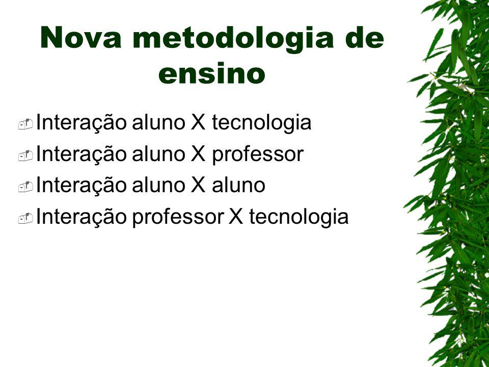 Nova metodologia de ensino  Interação aluno X tecnologia  Interação aluno X professor  Interação aluno X aluno  Interação professor X tecnologia